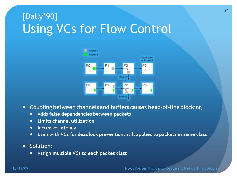 [Dally'90] Using VCs for Flow Control